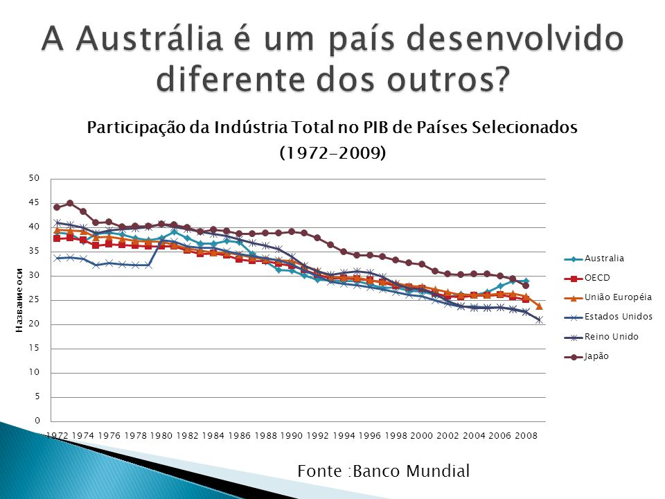 A Austrália é um país desenvolvido diferente dos outros