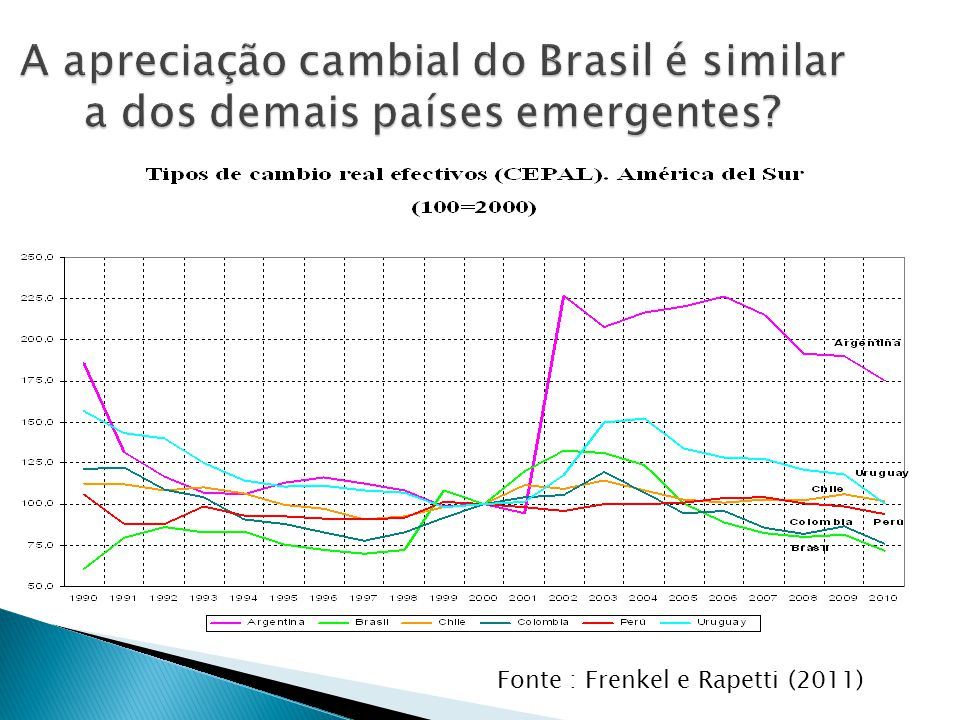 A apreciação cambial do Brasil é similar a dos demais países emergentes