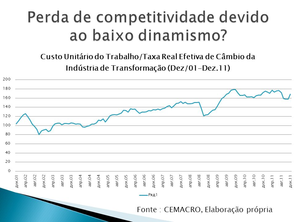 Perda de competitividade devido ao baixo dinamismo