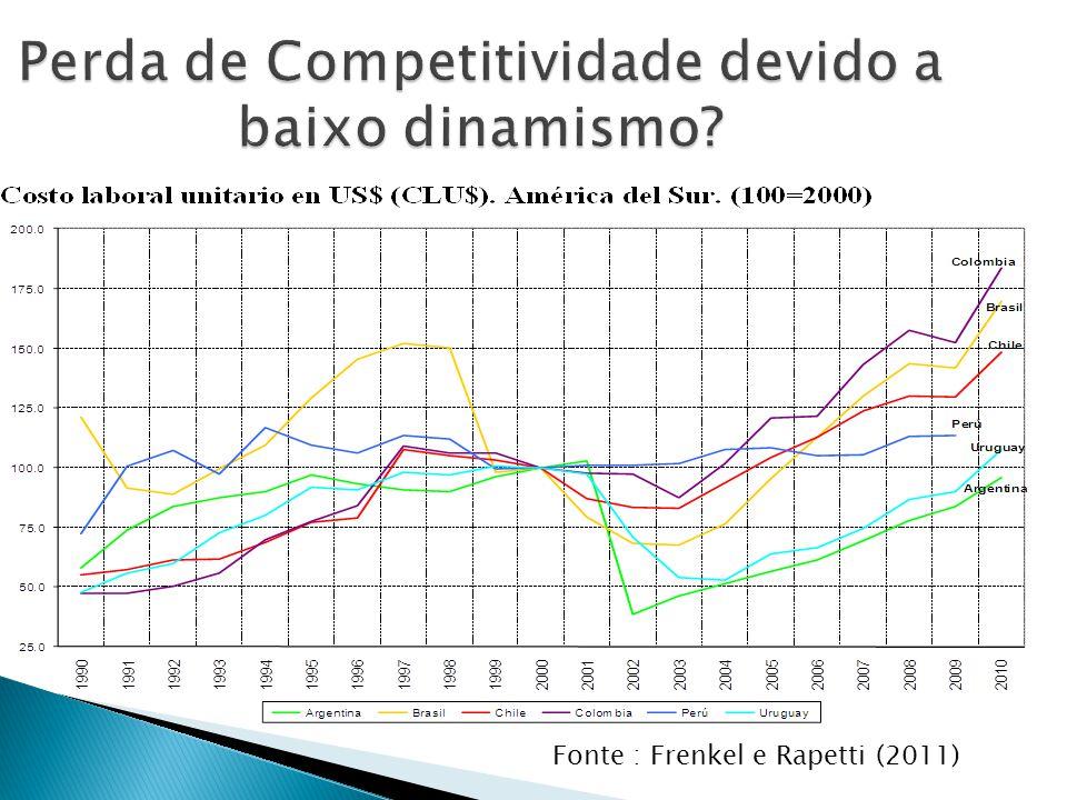 Perda de Competitividade devido a baixo dinamismo