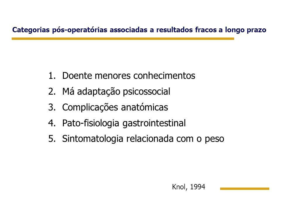 Doente menores conhecimentos Má adaptação psicossocial