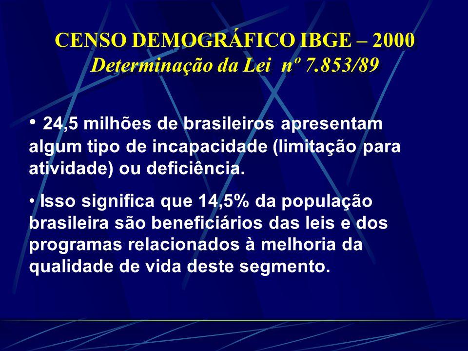 CENSO DEMOGRÁFICO IBGE – 2000 Determinação da Lei nº 7.853/89