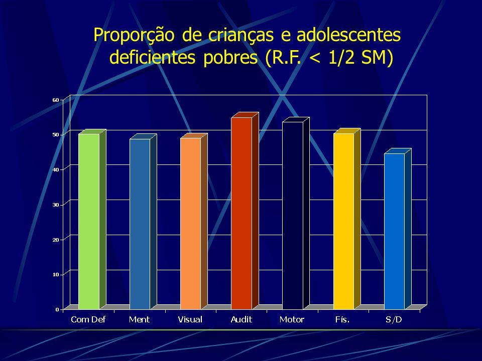 Proporção de crianças e adolescentes