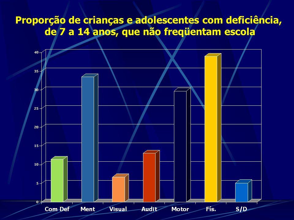 Proporção de crianças e adolescentes com deficiência,