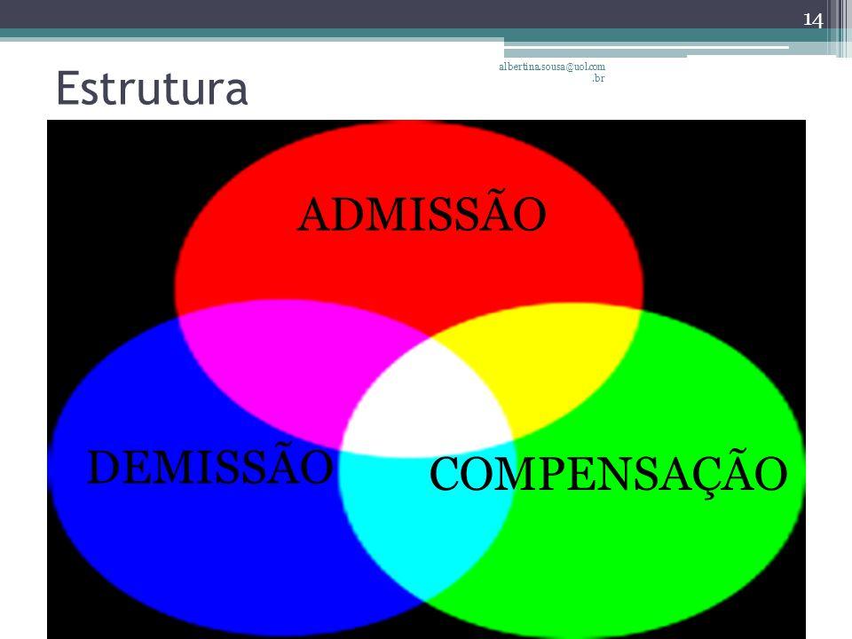 Estrutura albertina.sousa@uol.com.br ADMISSÃO DEMISSÃO COMPENSAÇÃO