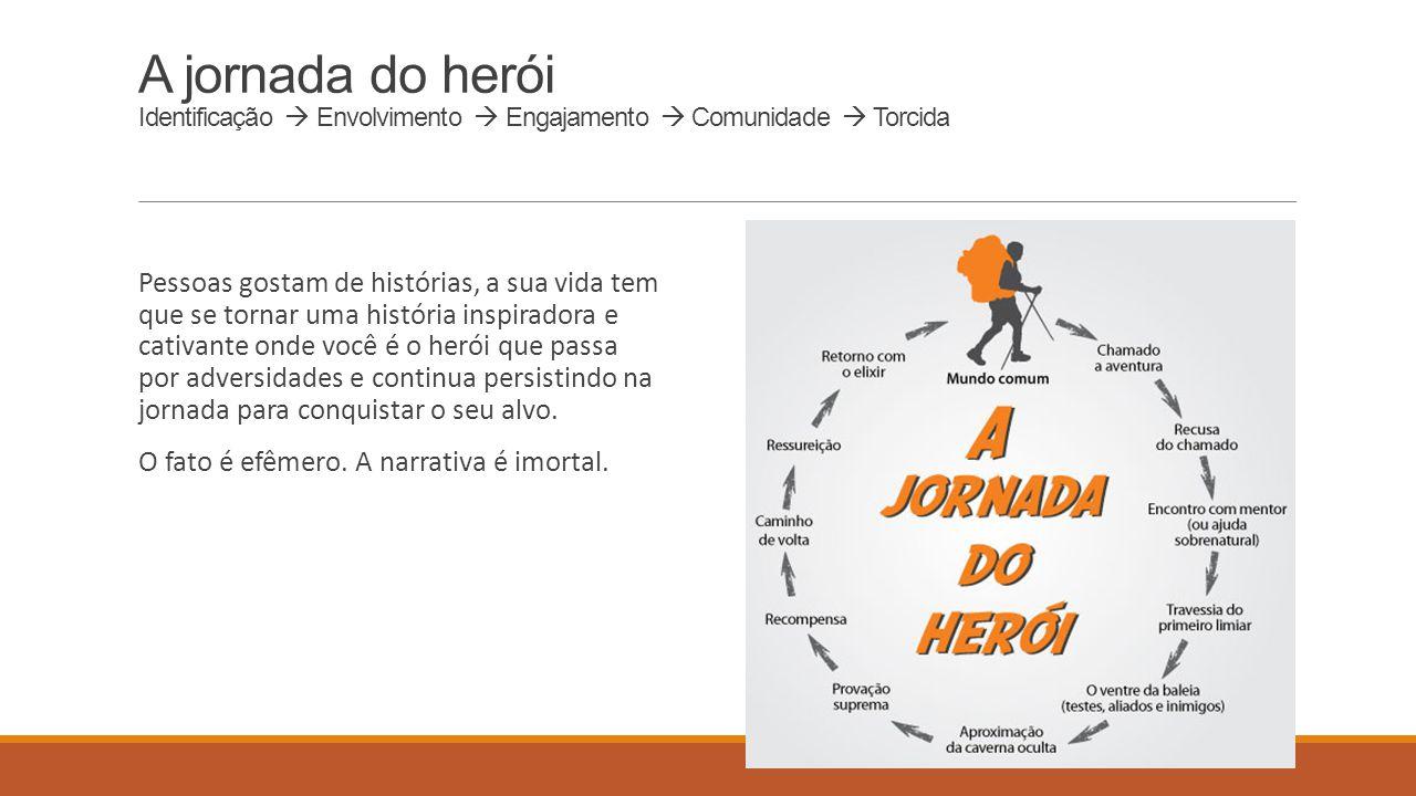 A jornada do herói Identificação  Envolvimento  Engajamento  Comunidade  Torcida