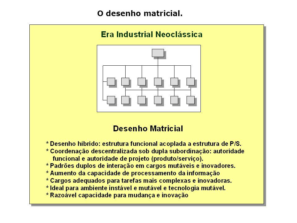 O desenho matricial.