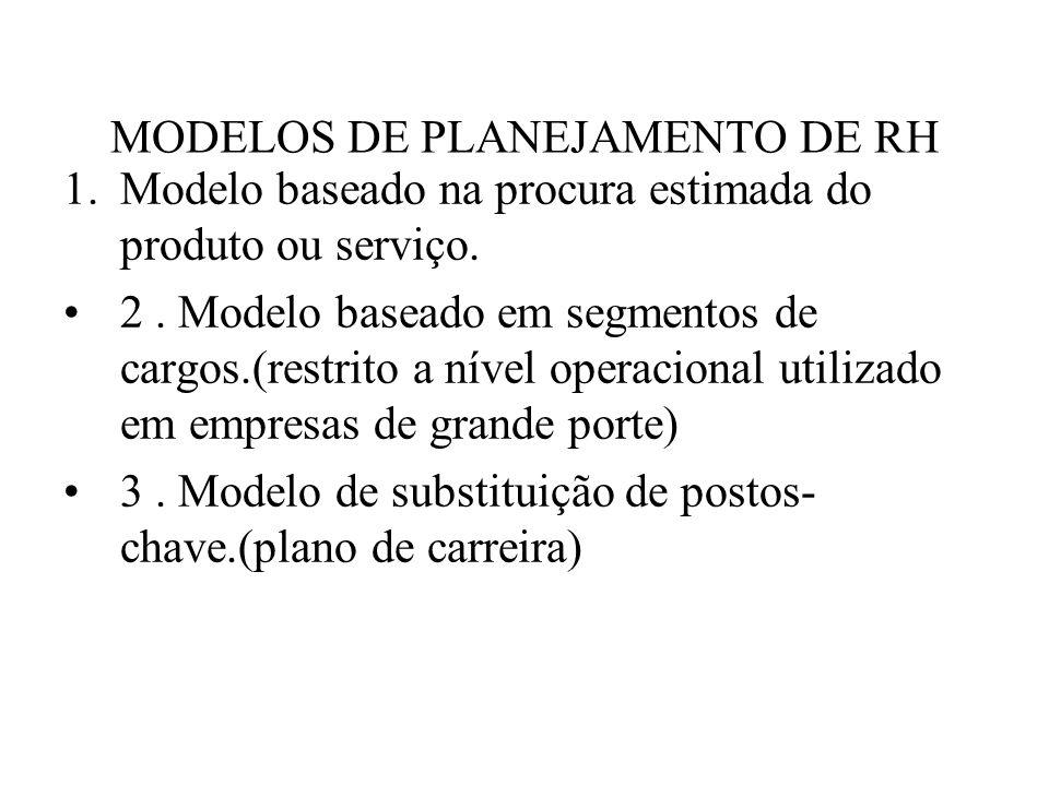 MODELOS DE PLANEJAMENTO DE RH