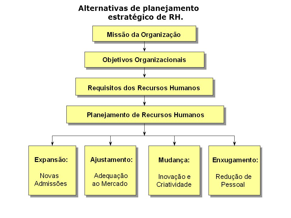 Alternativas de planejamento