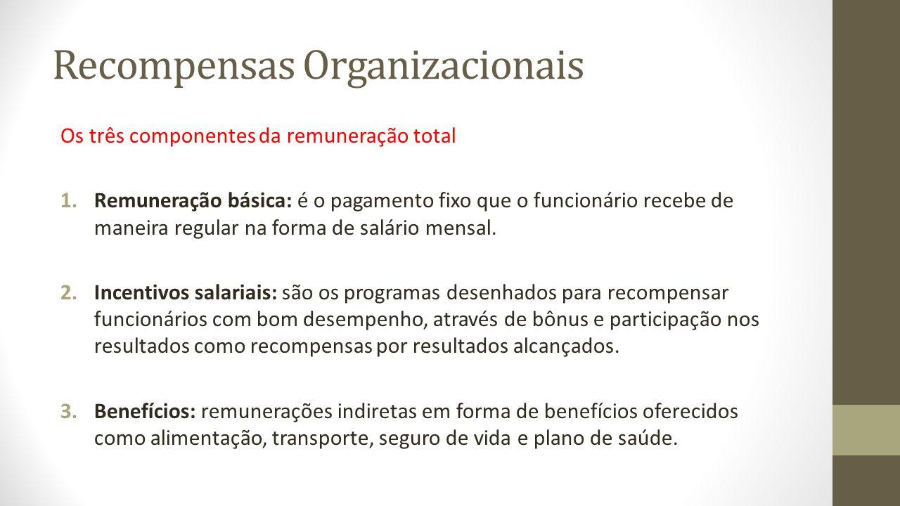 Recompensas Organizacionais