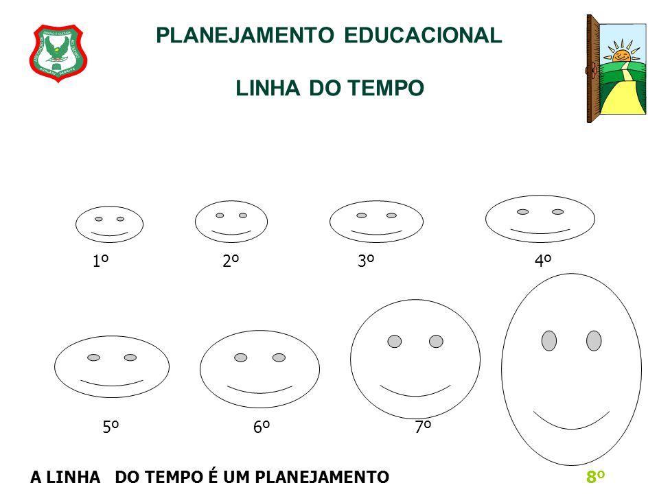 PLANEJAMENTO EDUCACIONAL LINHA DO TEMPO