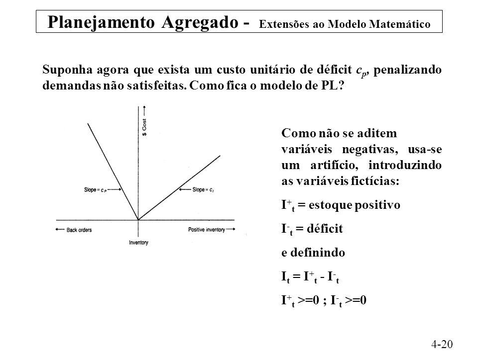 Planejamento Agregado - Extensões ao Modelo Matemático