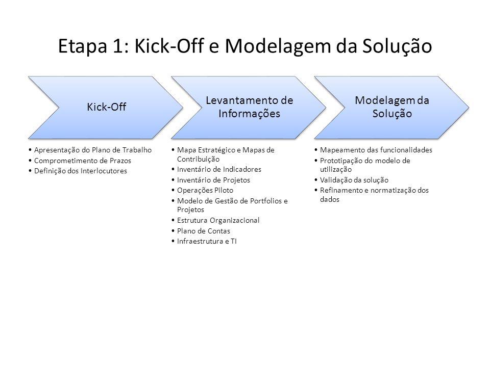 Etapa 1: Kick-Off e Modelagem da Solução
