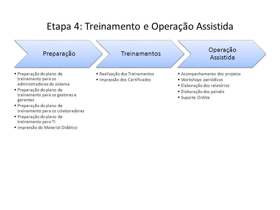 Etapa 4: Treinamento e Operação Assistida