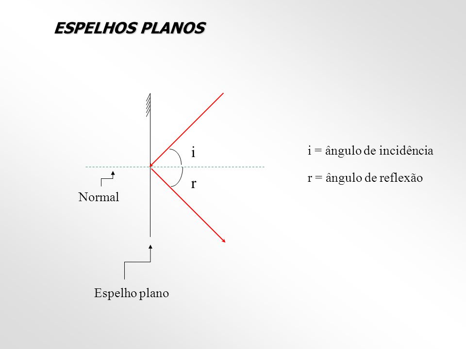 ESPELHOS PLANOS i r i = ângulo de incidência r = ângulo de reflexão