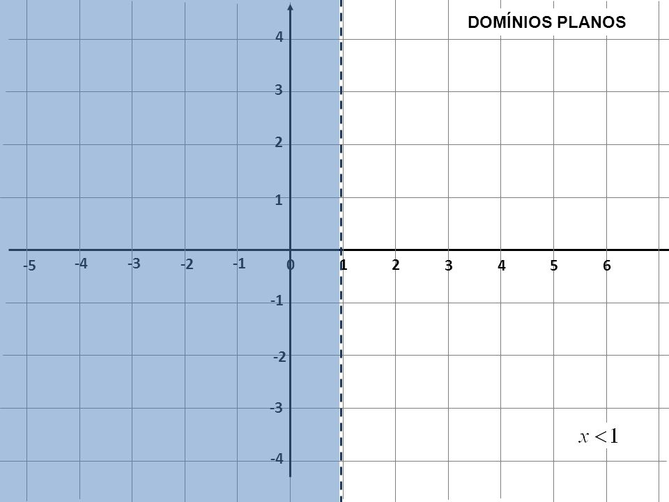 1 2 3 4 5 6 -1 -2 -3 -4 -5 DOMÍNIOS PLANOS