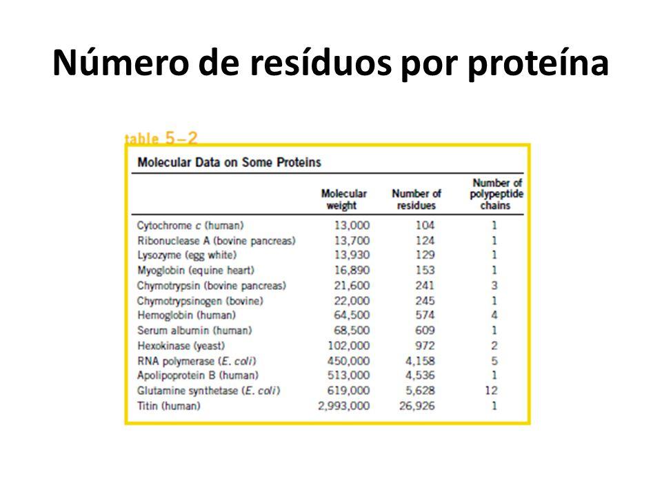 Número de resíduos por proteína