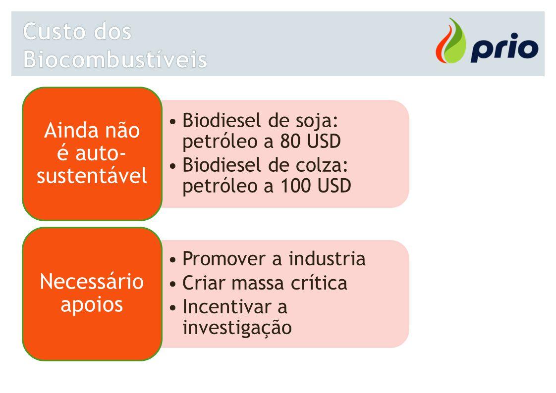 Custo dos Biocombustíveis