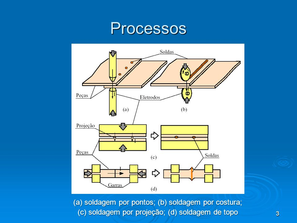 Processos (a) soldagem por pontos; (b) soldagem por costura;