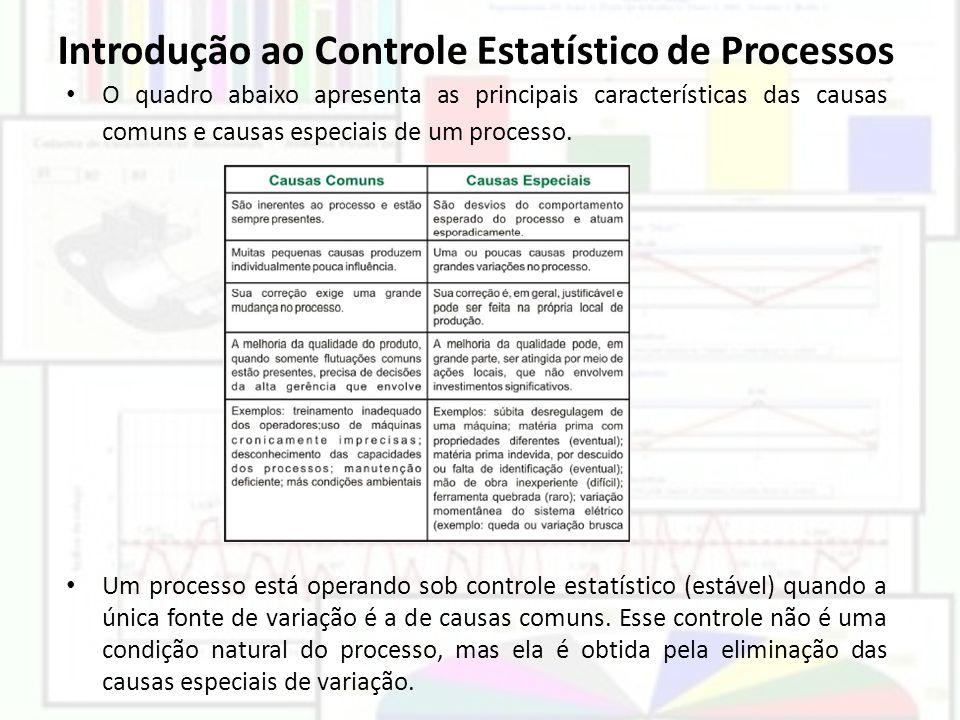 Introdução ao Controle Estatístico de Processos