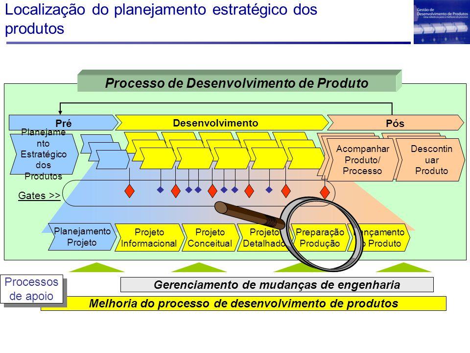 Localização do planejamento estratégico dos produtos