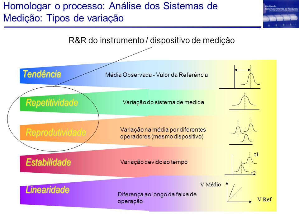 R&R do instrumento / dispositivo de medição