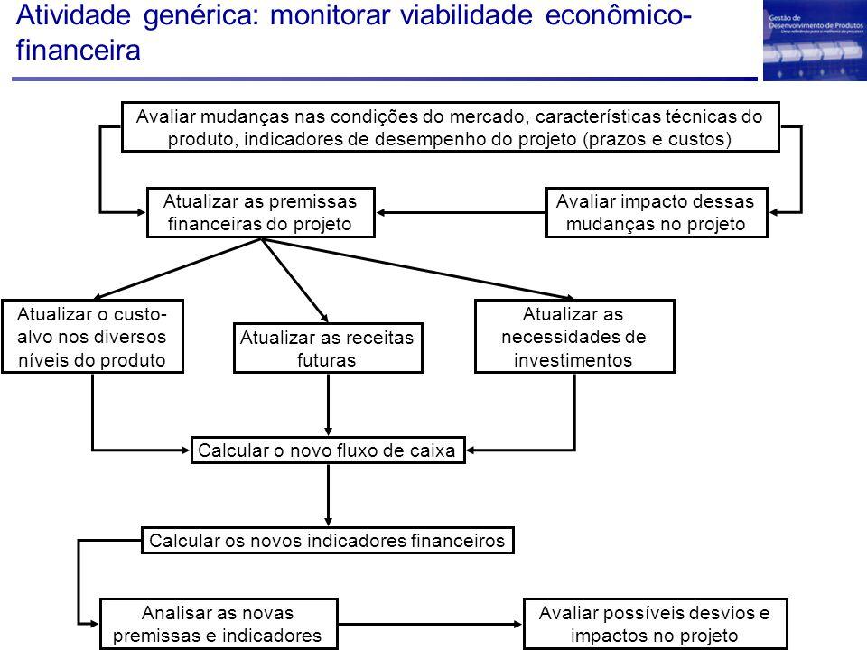 Atividade genérica: monitorar viabilidade econômico-financeira