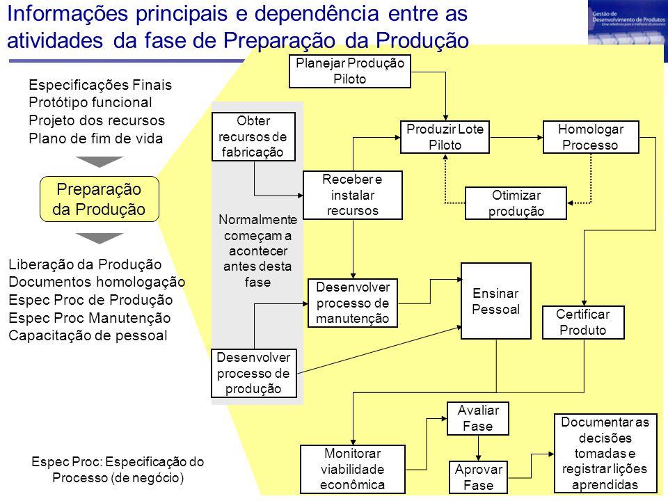 Informações principais e dependência entre as atividades da fase de Preparação da Produção