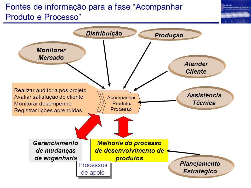 Fontes de informação para a fase Acompanhar Produto e Processo