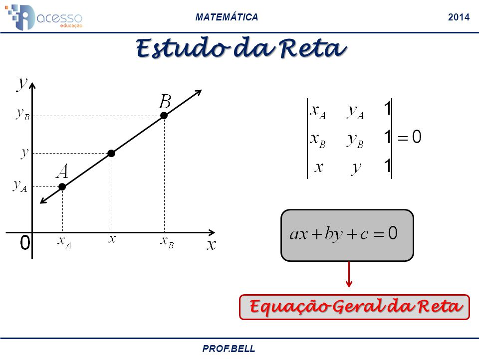 Estudo da Reta Equação Geral da Reta