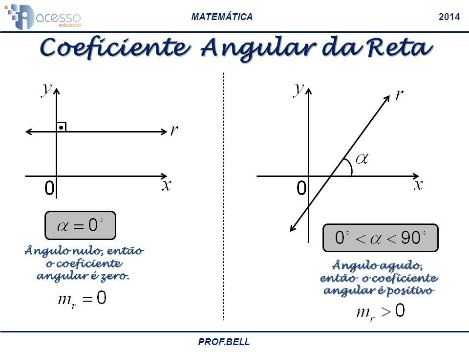 Coeficiente Angular da Reta