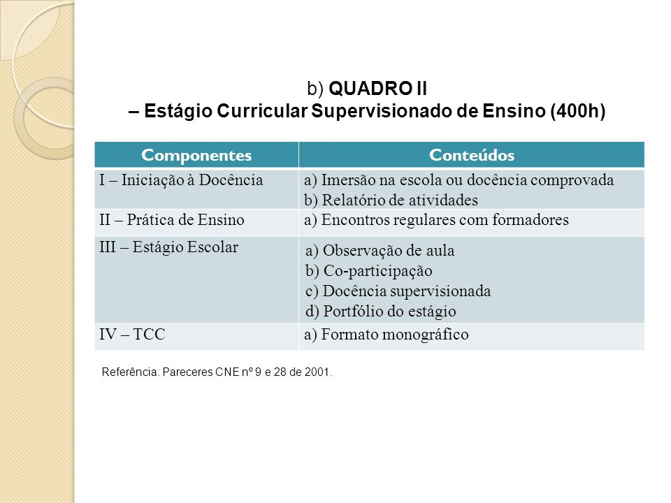 – Estágio Curricular Supervisionado de Ensino (400h)