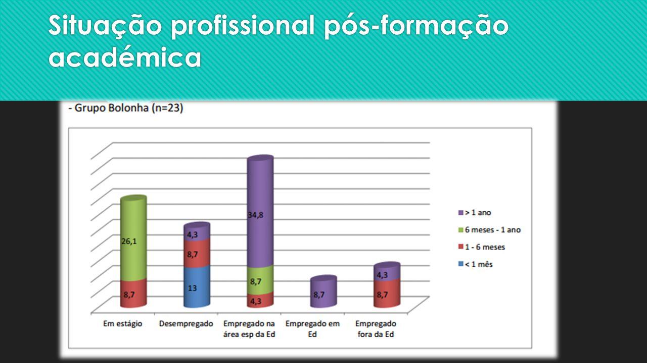 Situação profissional pós-formação académica