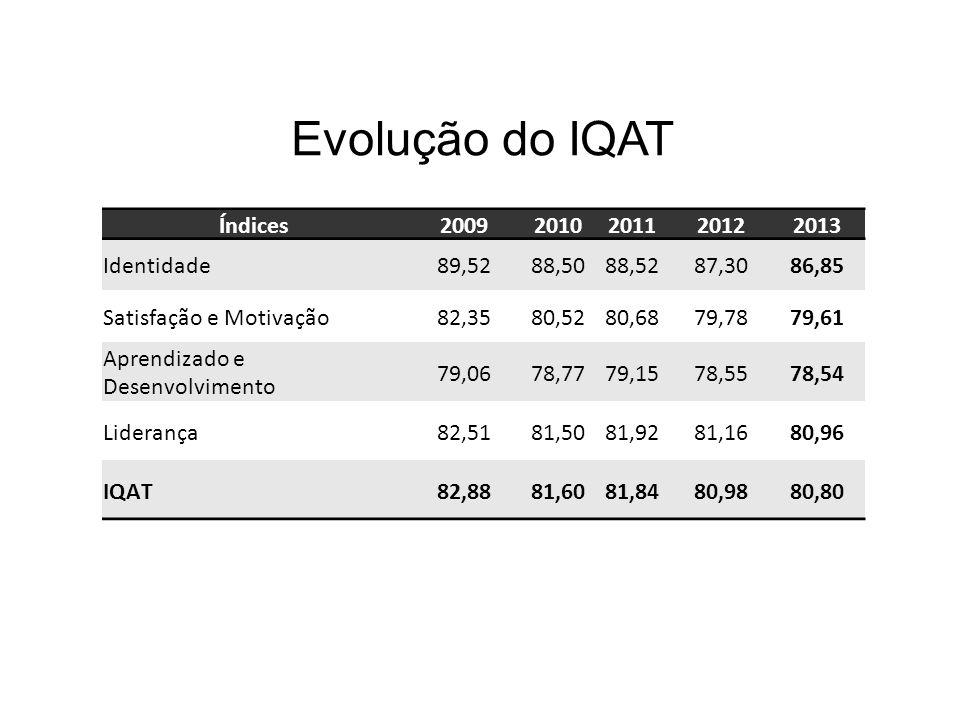 Evolução do IQAT Índices 2009 2010 2011 2012 2013 Identidade 89,52