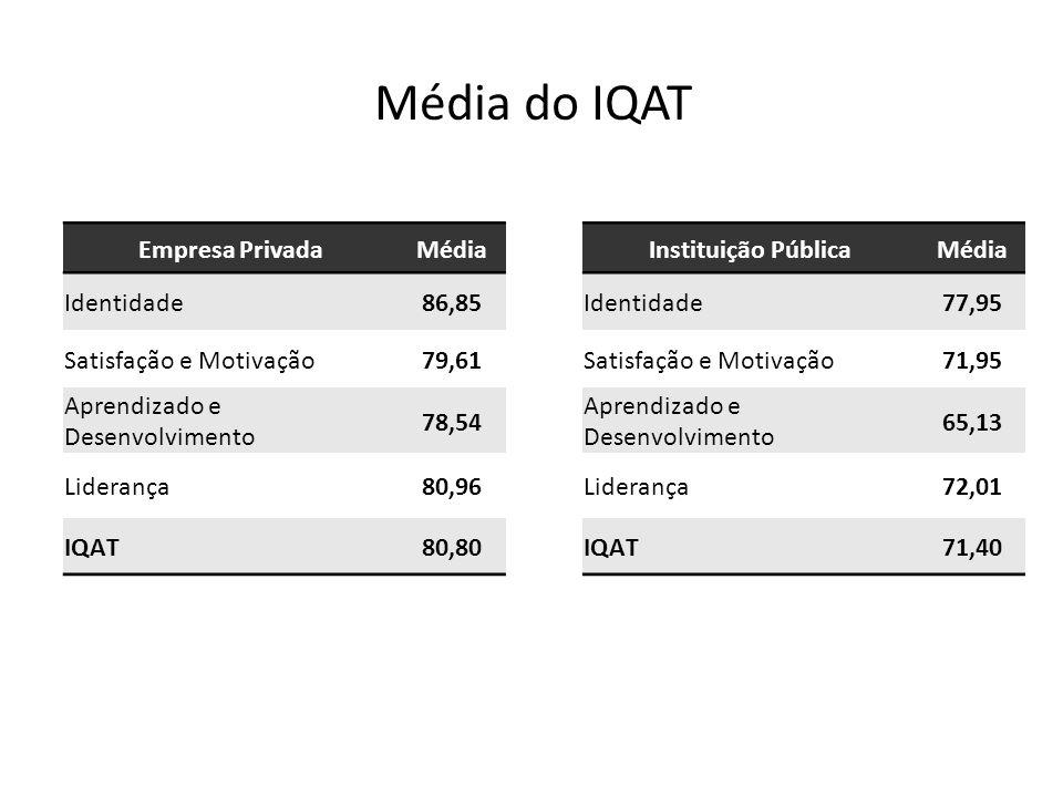 Média do IQAT Empresa Privada Média Identidade 86,85