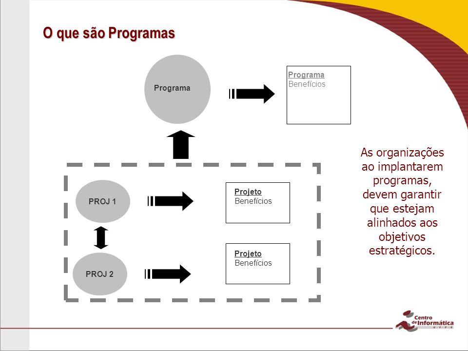 O que são Programas PROJ 1. PROJ 2. Programa. Benefícios. Projeto.