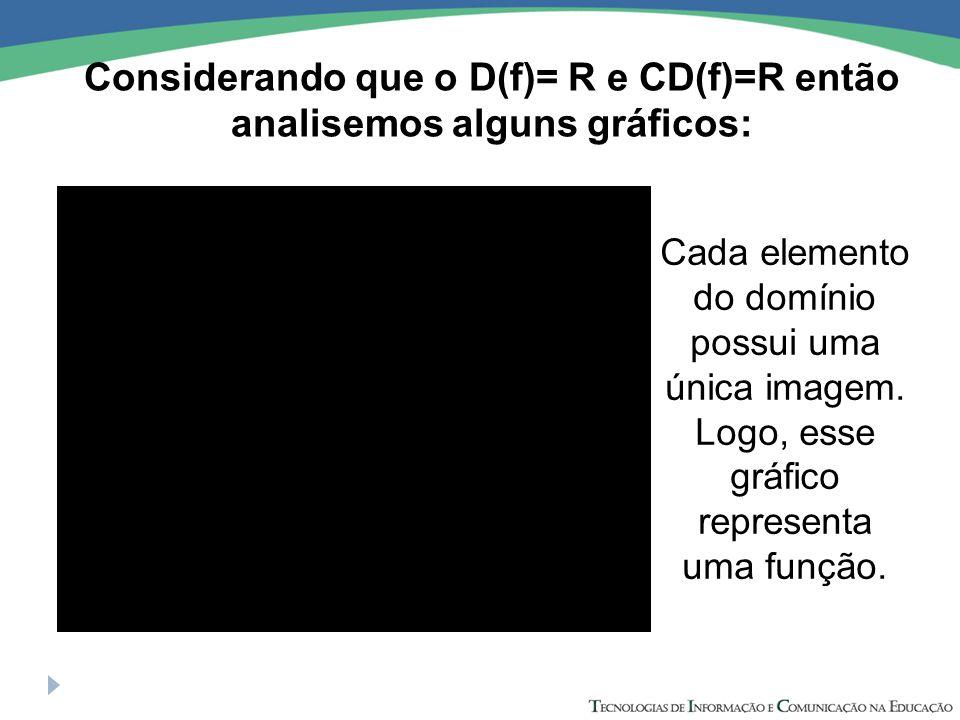 Considerando que o D(f)= R e CD(f)=R então analisemos alguns gráficos: