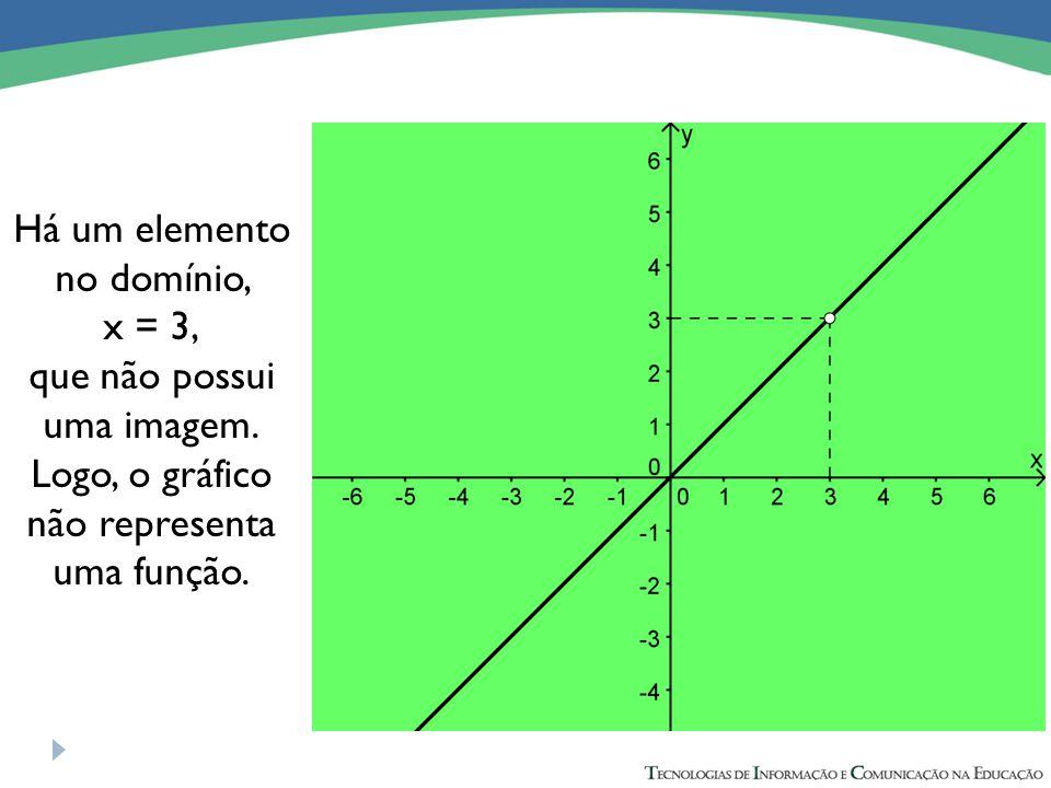 Há um elemento no domínio, x = 3, que não possui uma imagem.