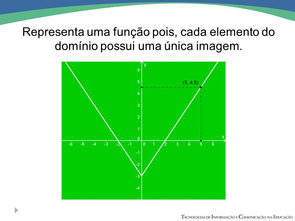 Representa uma função pois, cada elemento do domínio possui uma única imagem.