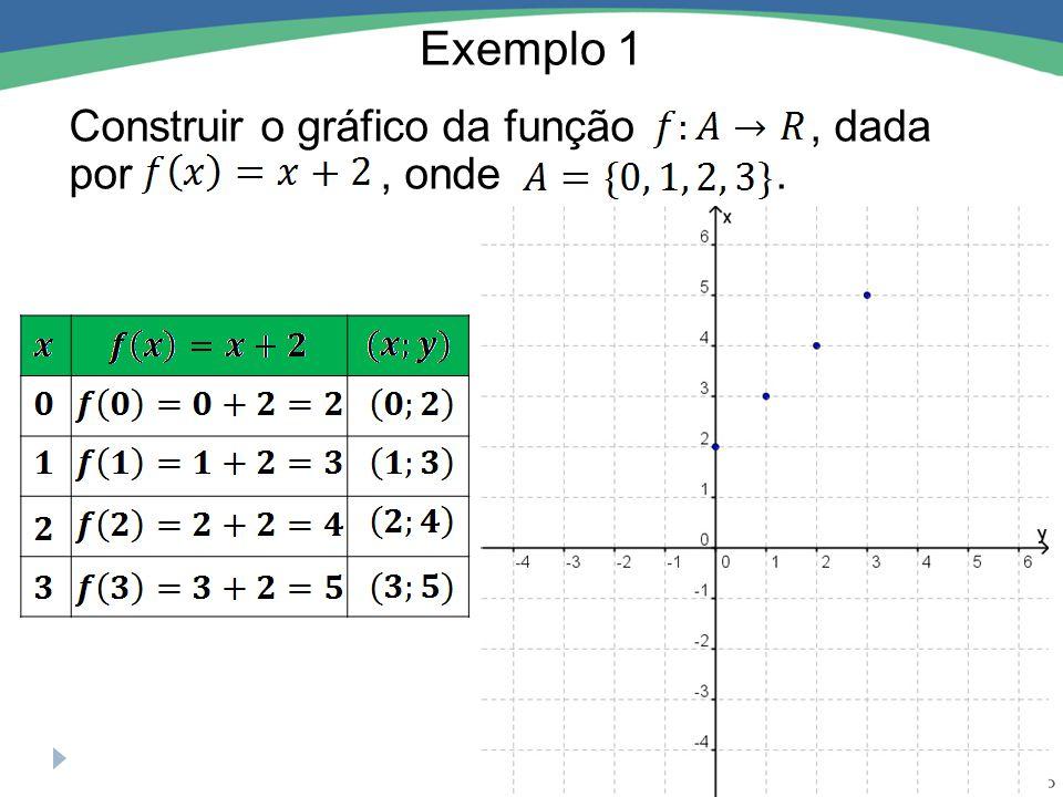 Exemplo 1 Construir o gráfico da função , dada por , onde . x