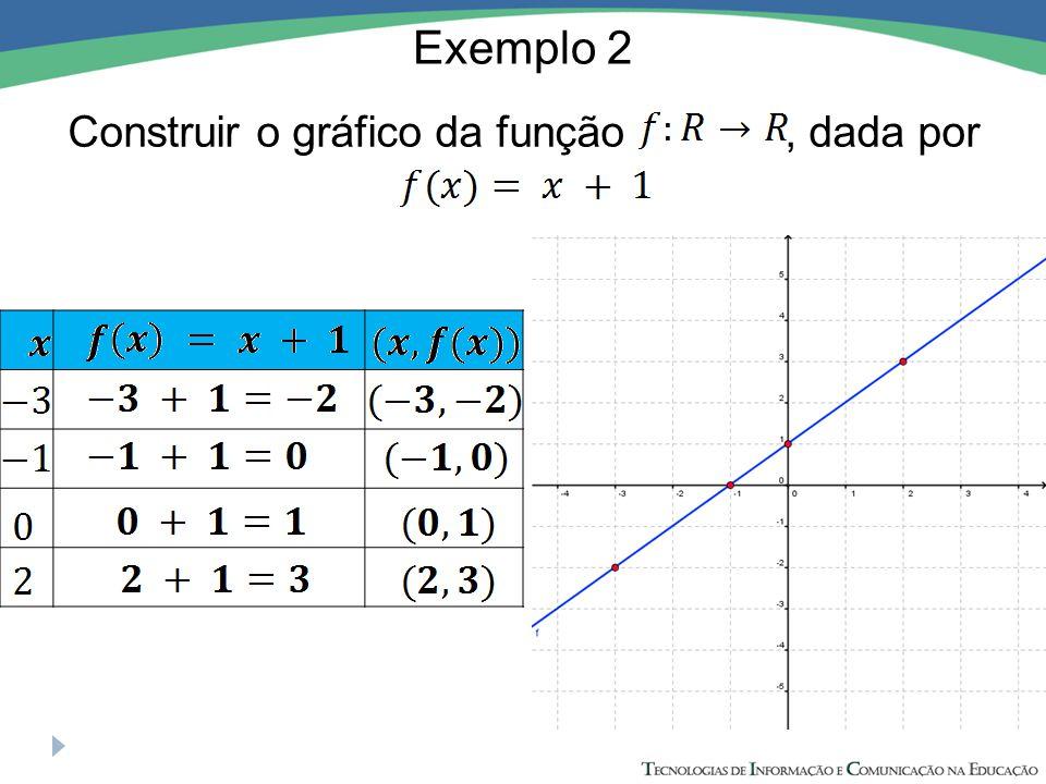 Exemplo 2 Construir o gráfico da função , dada por