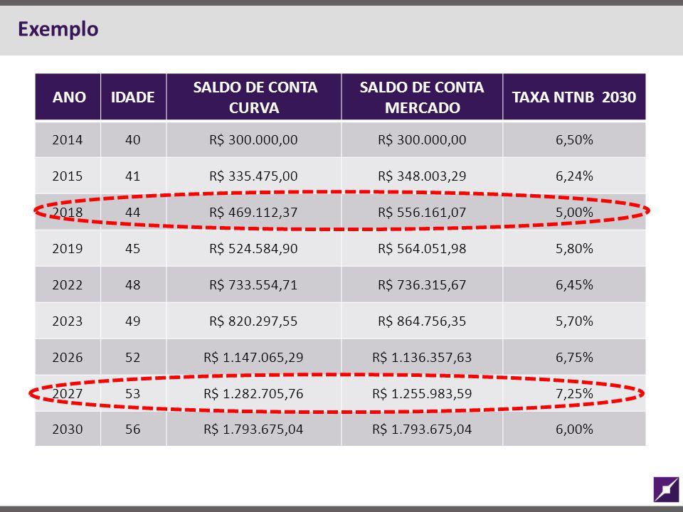 Exemplo ANO IDADE SALDO DE CONTA CURVA SALDO DE CONTA MERCADO
