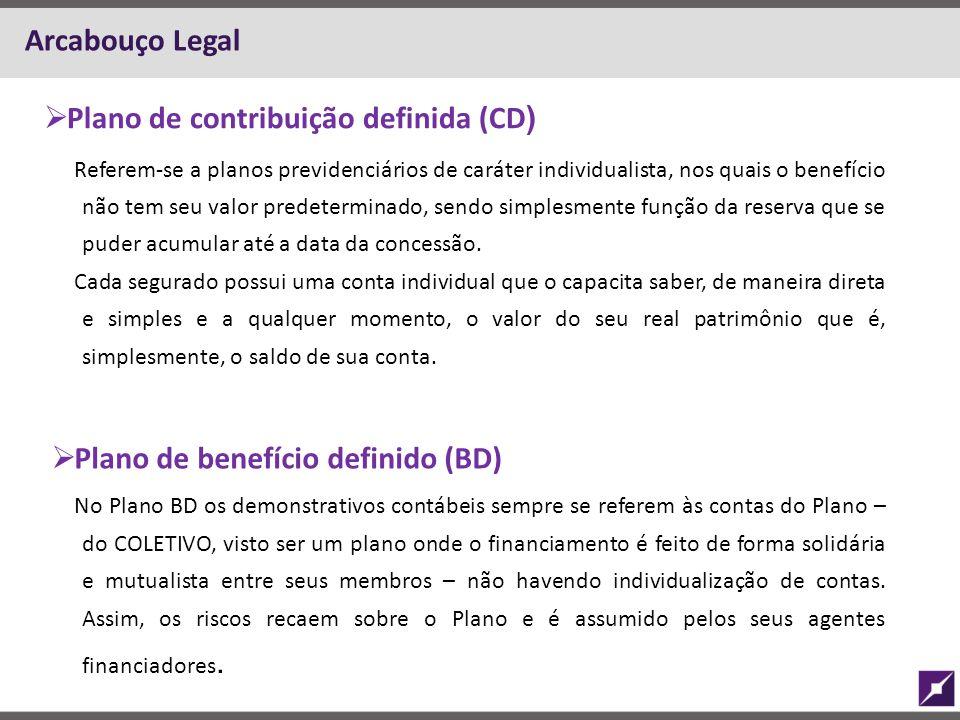 Plano de contribuição definida (CD)