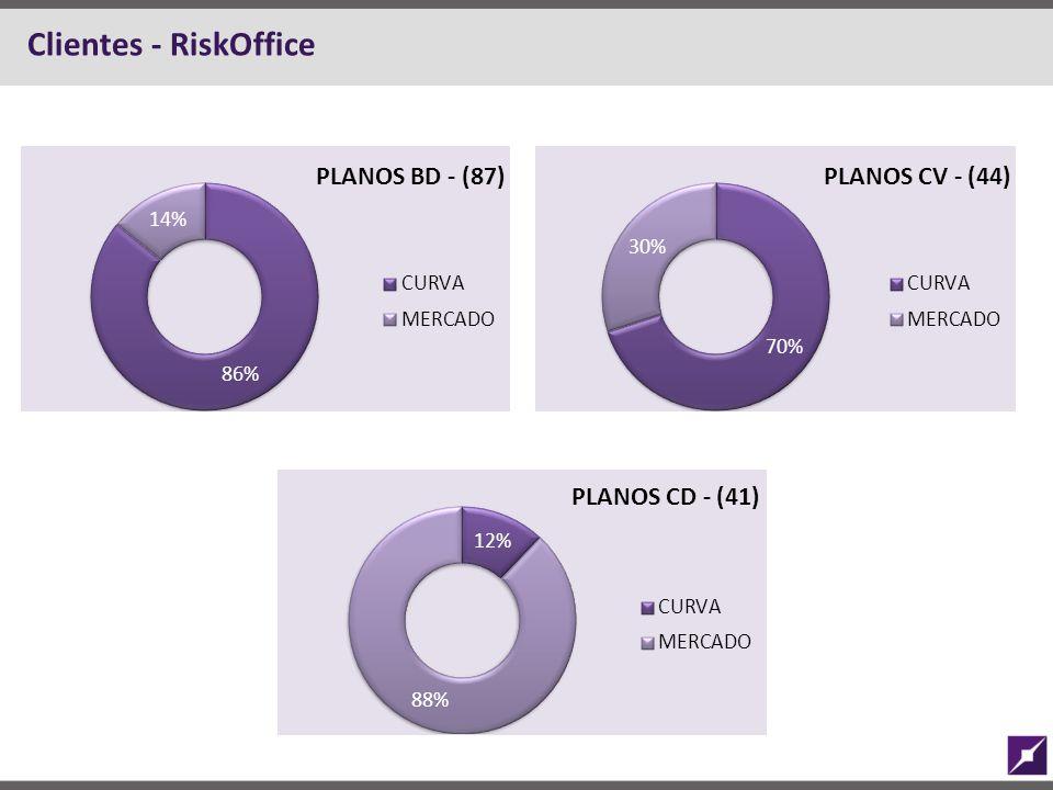 Clientes - RiskOffice