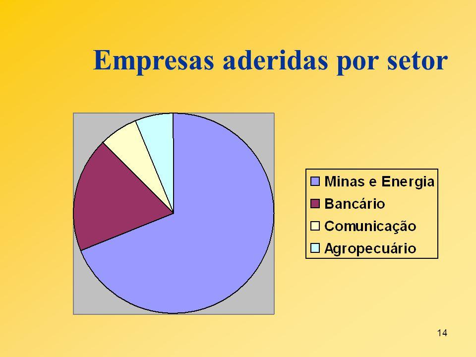 Empresas aderidas por setor