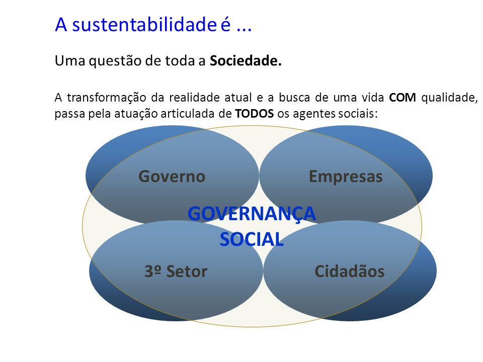 A sustentabilidade é ... GOVERNANÇA SOCIAL Governo Empresas 3º Setor