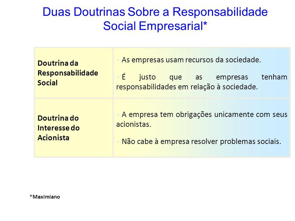 Duas Doutrinas Sobre a Responsabilidade Social Empresarial*