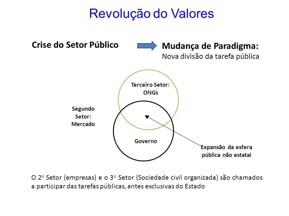 Segundo Setor: Mercado Expansão da esfera pública não estatal