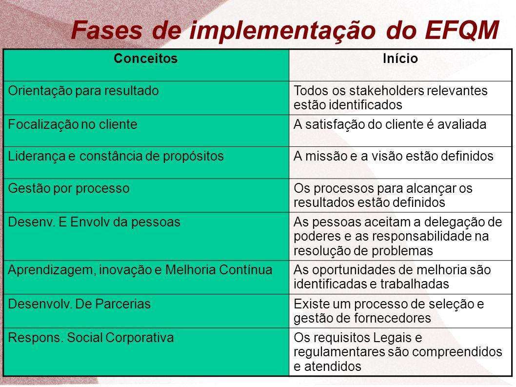 Fases de implementação do EFQM