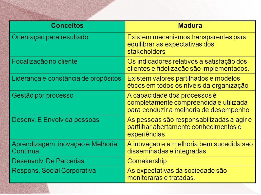 Conceitos Madura. Orientação para resultado. Existem mecanismos transparentes para equilibrar as expectativas dos stakeholders.